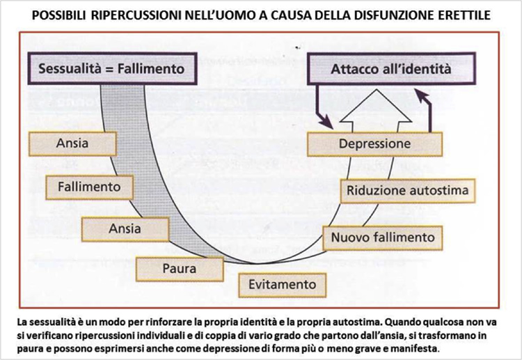 Disfunzione erettile, quando preoccuparsi? - Clinica privata Tiss'You Care